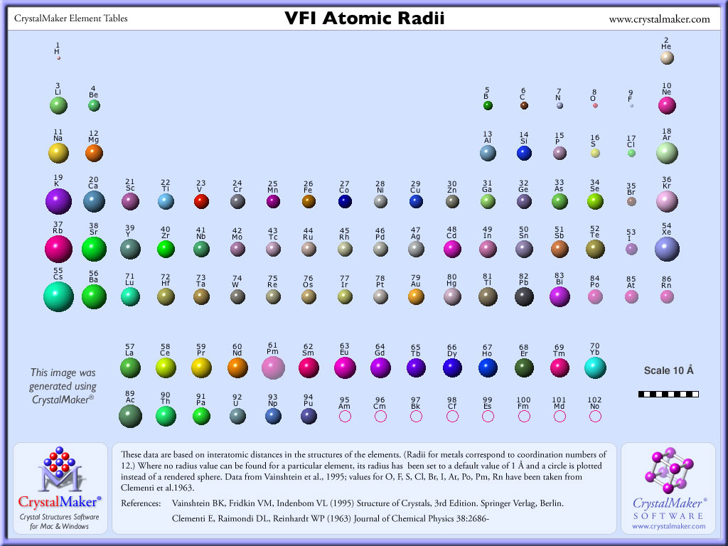 Elements Atomic Radii And The Periodic Radii